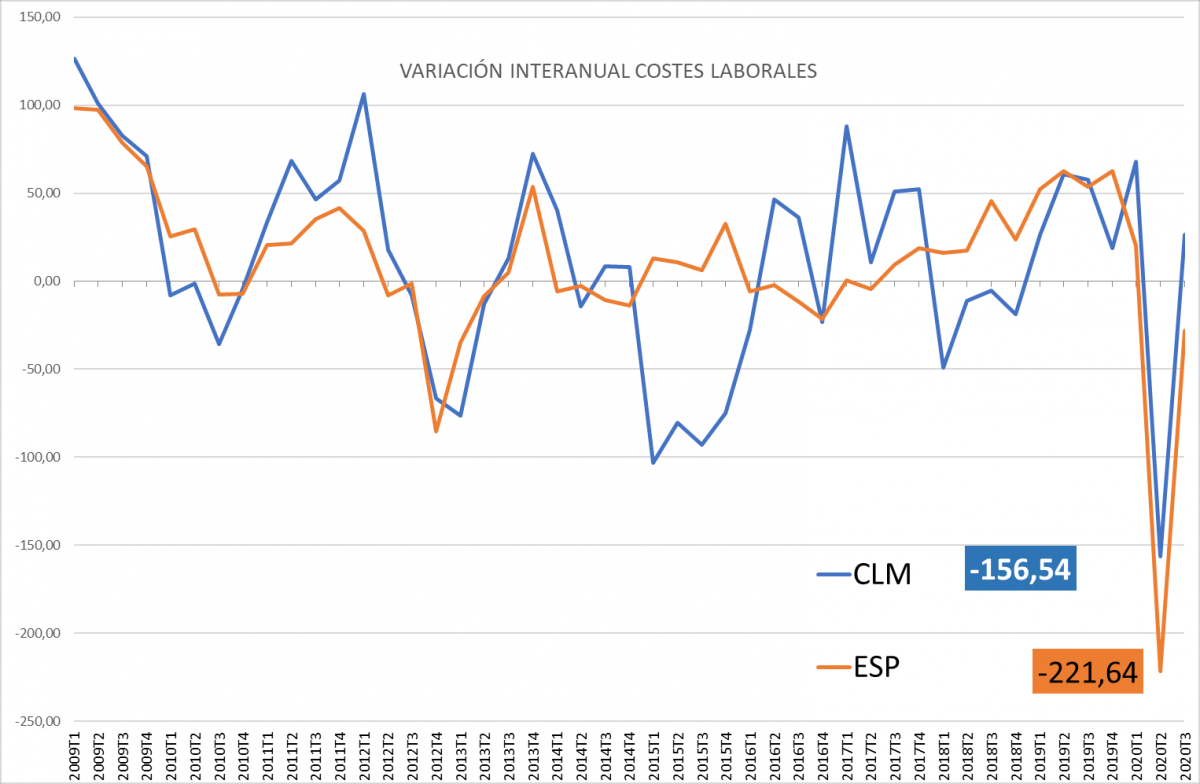 Variación interanual costes laborales